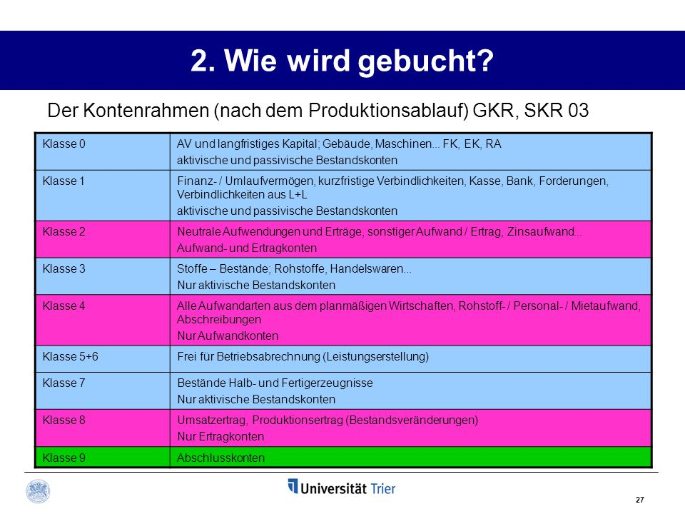 2. Wie wird gebucht Der Kontenrahmen (nach dem Produktionsablauf) GKR, SKR 03. Klasse 0.