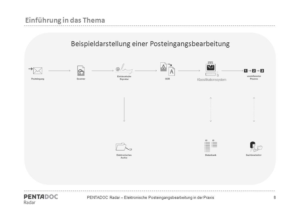 Beispieldarstellung einer Posteingangsbearbeitung