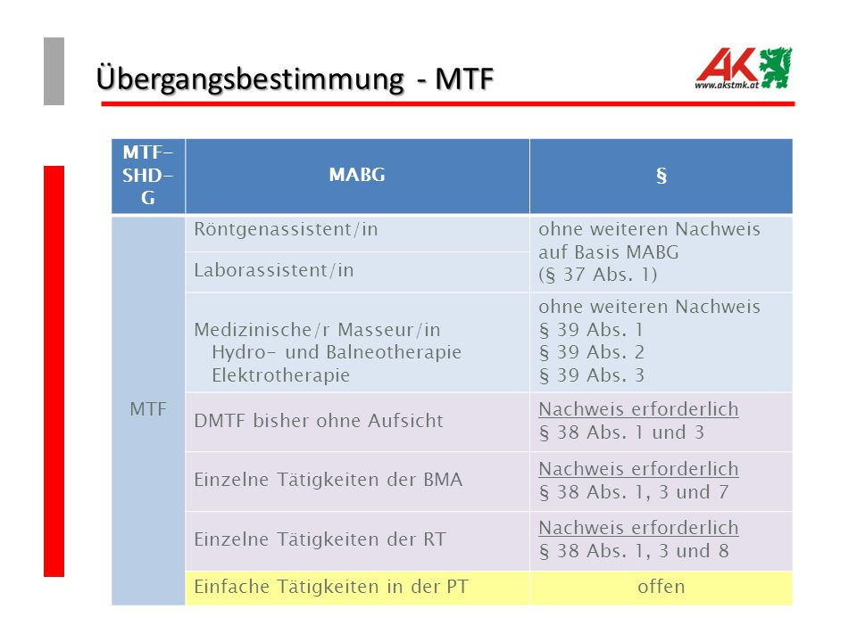 Übergangsbestimmung - MTF
