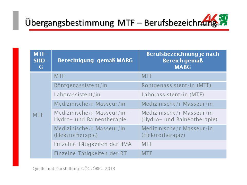 Übergangsbestimmung MTF – Berufsbezeichnung