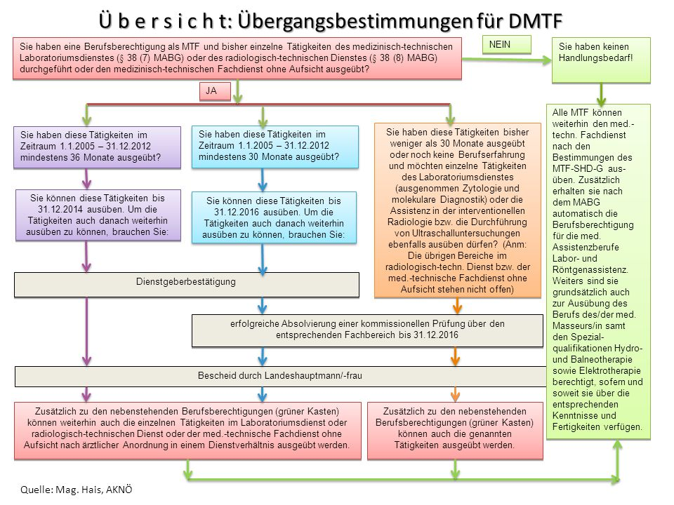 Ü b e r s i c h t: Übergangsbestimmungen für DMTF