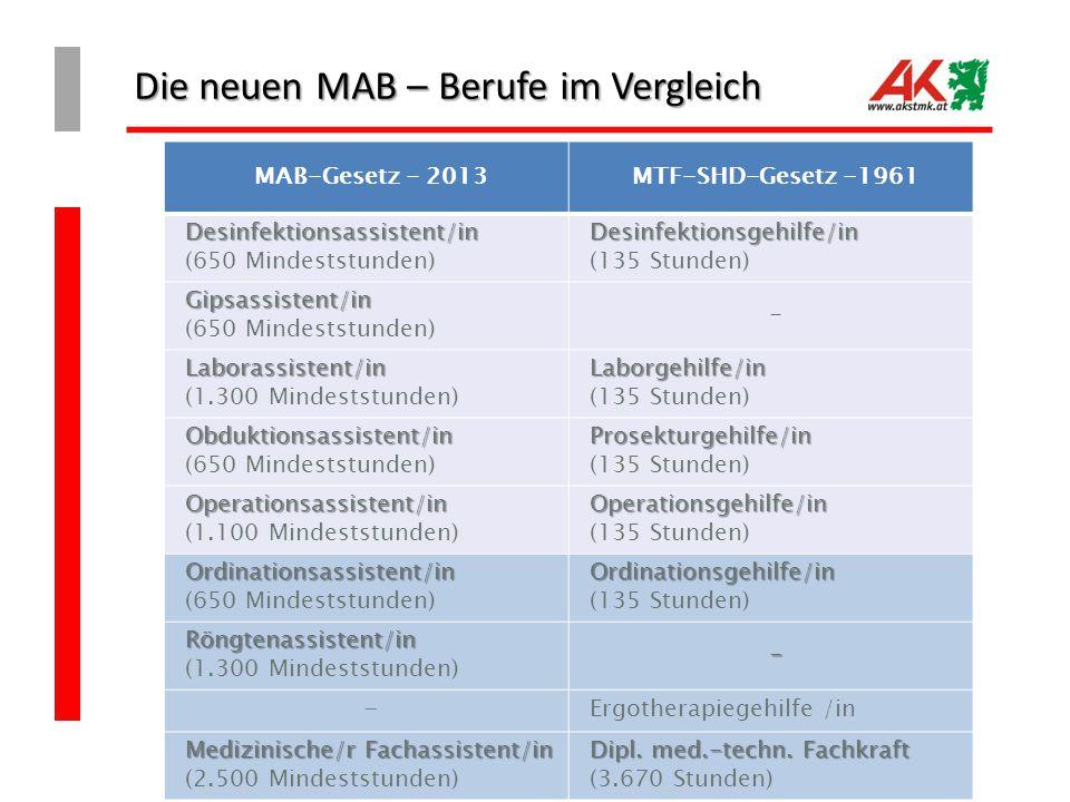Die neuen MAB – Berufe im Vergleich