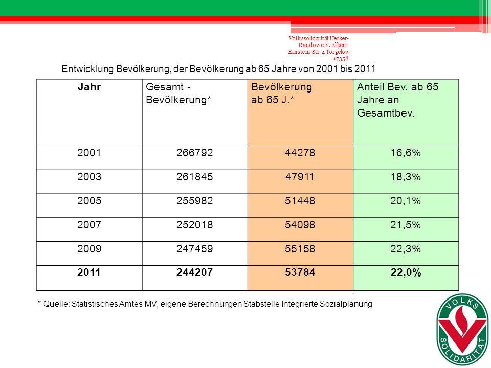 Entwicklung Bevölkerung, der Bevölkerung ab 65 Jahre von 2001 bis 2011