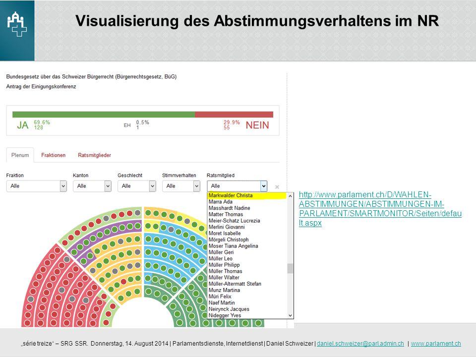 Visualisierung des Abstimmungsverhaltens im NR