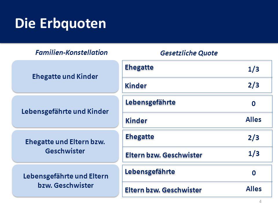 Die Erbquoten Familien-Konstellation Gesetzliche Quote Ehegatte 1/3
