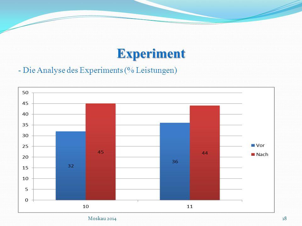 Experiment - Die Analyse des Experiments (% Leistungen) Moskau 2014