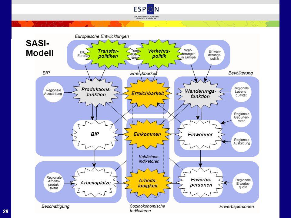 SASI- Modell Transfer- politiken Verkehrs- politik Produktions-