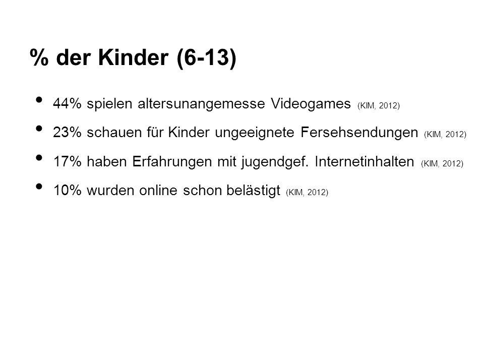 % der Kinder (6-13) 44% spielen altersunangemesse Videogames (KIM, 2012) 23% schauen für Kinder ungeeignete Fersehsendungen (KIM, 2012)