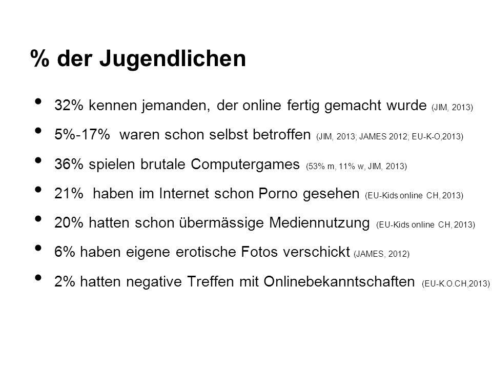 % der Jugendlichen 32% kennen jemanden, der online fertig gemacht wurde (JIM, 2013)