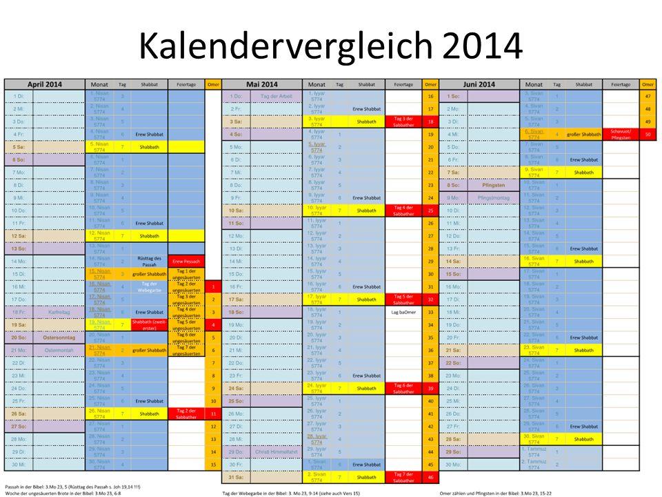 Kalendervergleich 2014