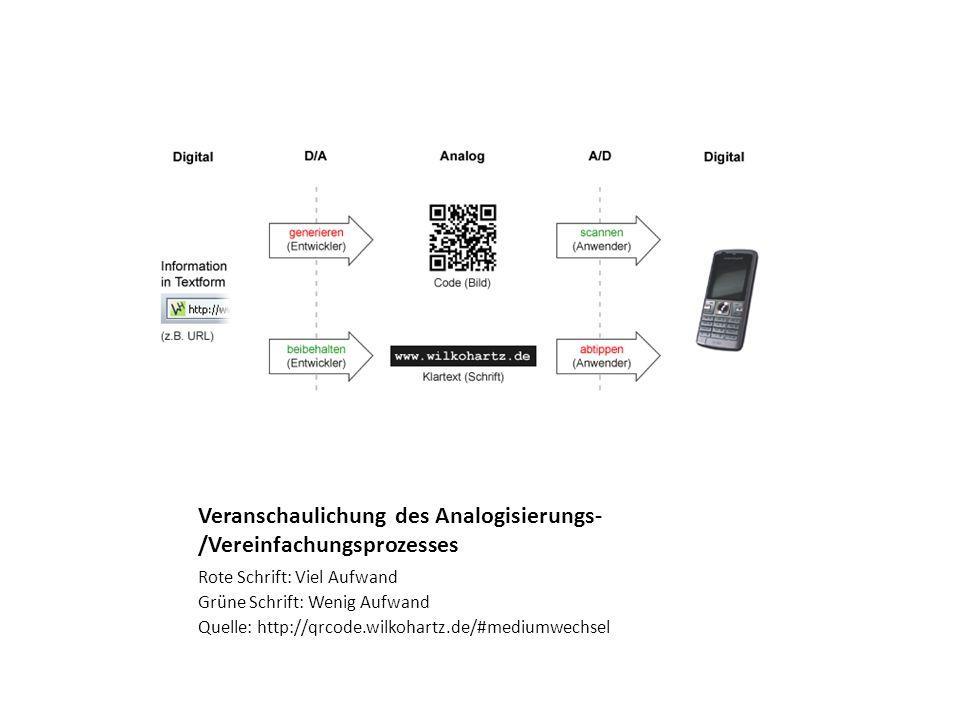 Veranschaulichung des Analogisierungs-/Vereinfachungsprozesses