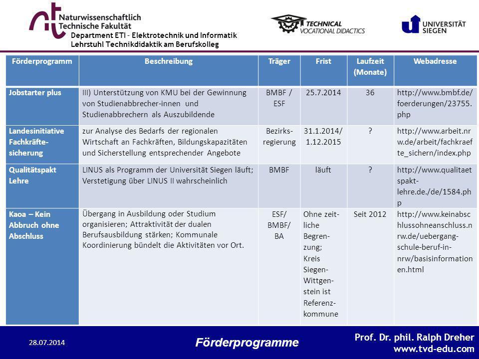 Förderprogramme Förderprogramm Beschreibung Träger Frist Laufzeit