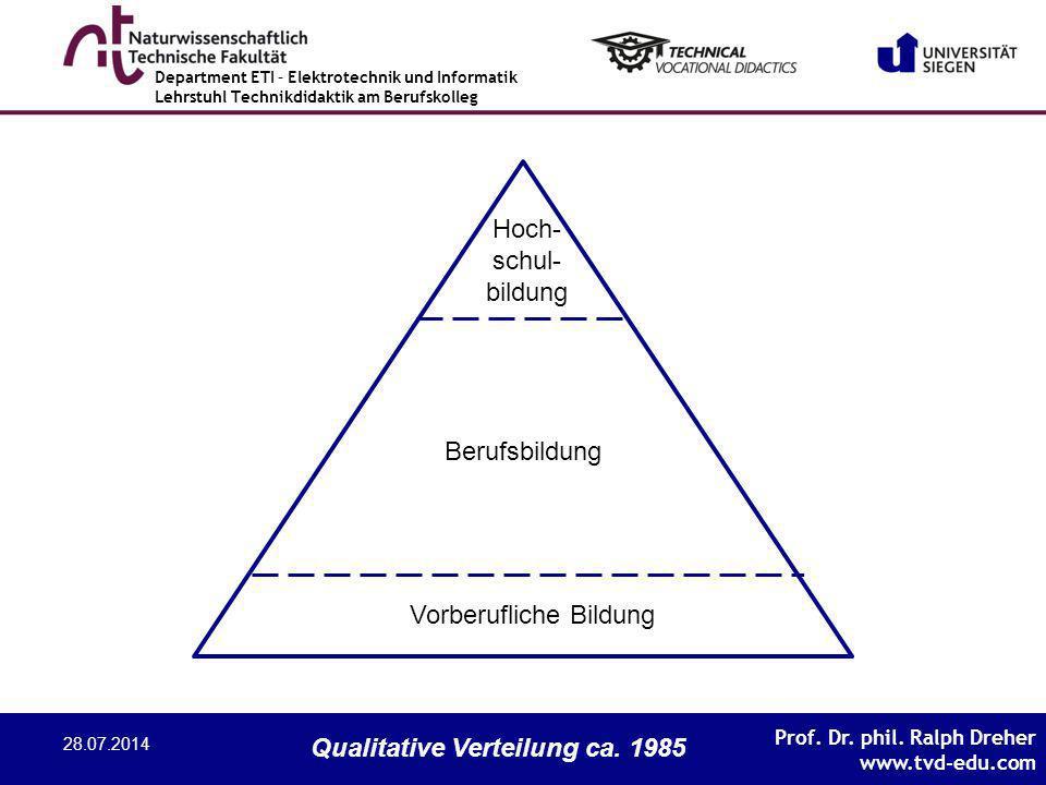 Vorberufliche Bildung Berufsbildung Hoch- schul- bildung