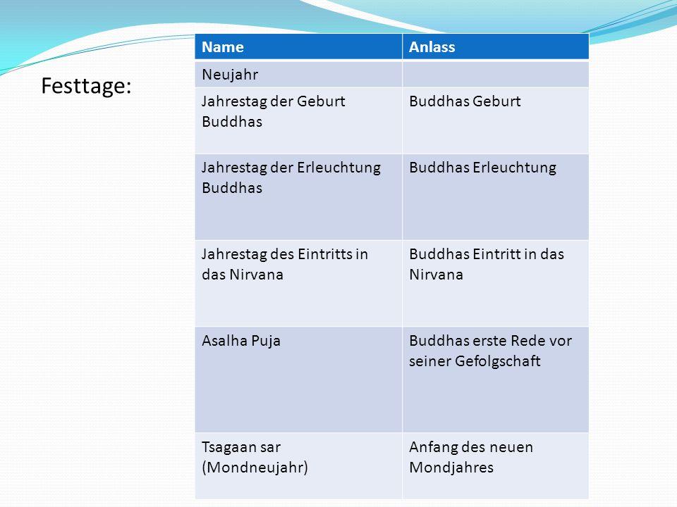 Festtage: Name Anlass Neujahr Jahrestag der Geburt Buddhas