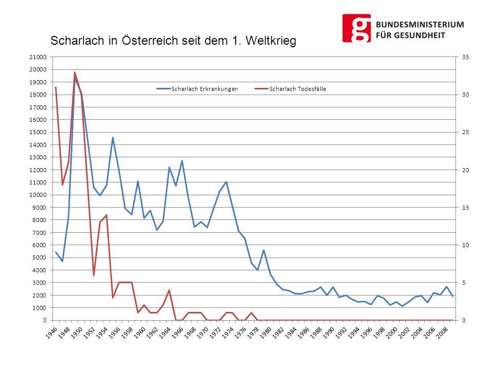 Scharlach in Österreich seit dem 1. Weltkrieg