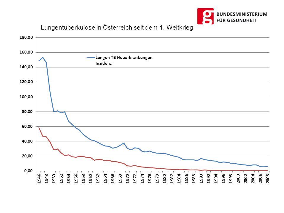 Lungentuberkulose in Österreich seit dem 1. Weltkrieg