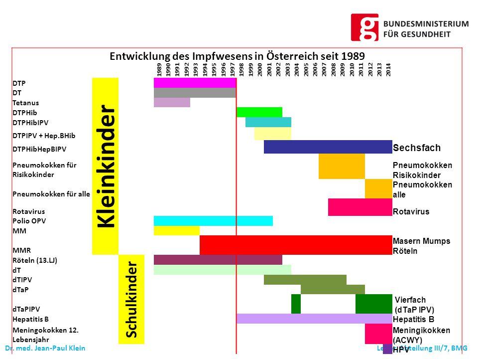 Entwicklung des Impfwesens in Österreich seit 1989