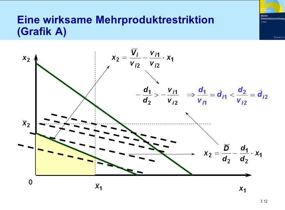 Eine wirksame Mehrproduktrestriktion (Grafik A)