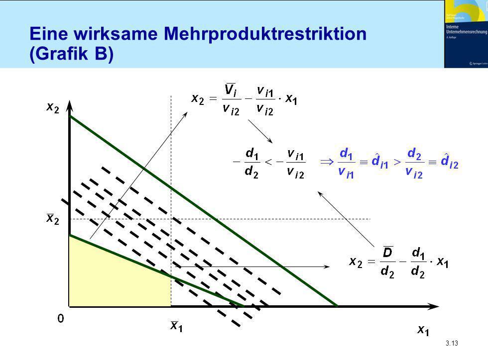 Eine wirksame Mehrproduktrestriktion (Grafik B)