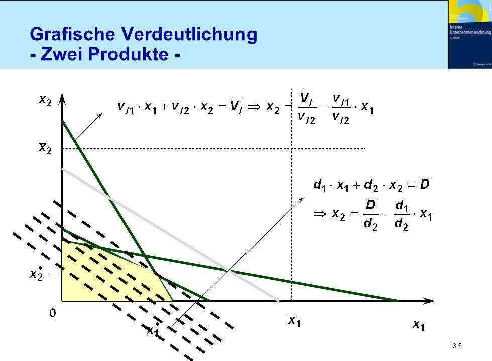 Grafische Verdeutlichung - Zwei Produkte -