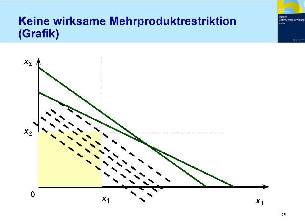 Keine wirksame Mehrproduktrestriktion (Grafik)