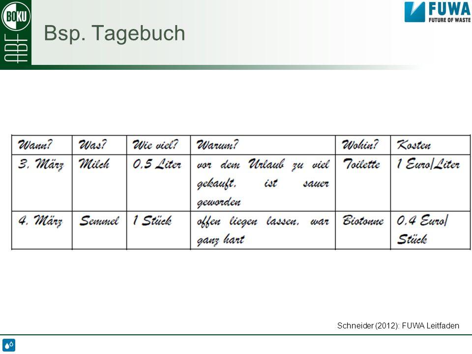 Schneider (2012): FUWA Leitfaden