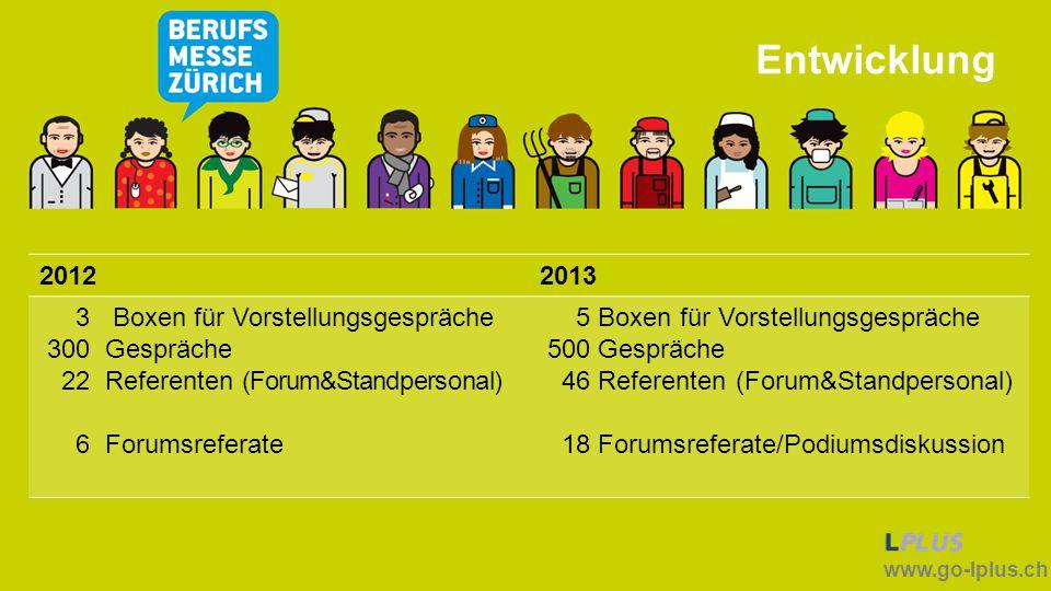 Entwicklung 2012 2013 3 Boxen für Vorstellungsgespräche 300 Gespräche