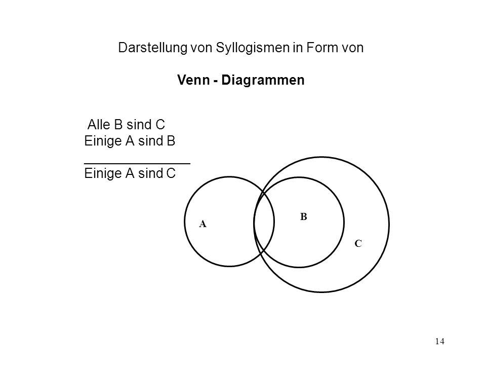 Darstellung von Syllogismen in Form von Venn - Diagrammen