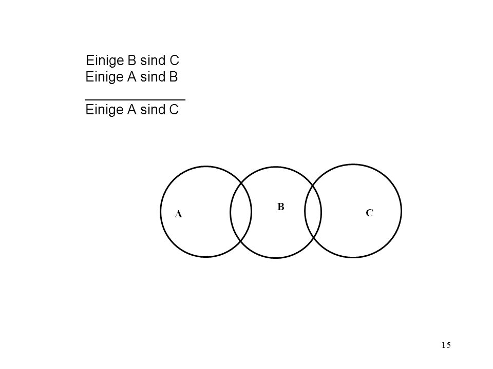 Einige B sind C Einige A sind B _____________ Einige A sind C