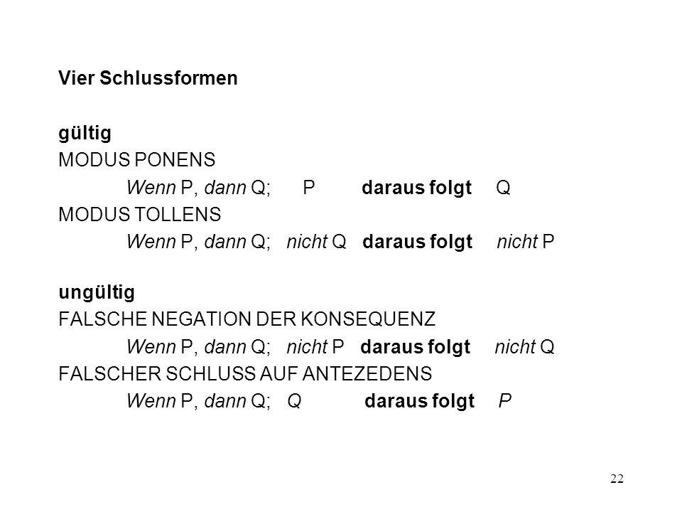 Vier Schlussformen gültig. MODUS PONENS. Wenn P, dann Q; P daraus folgt Q. MODUS TOLLENS.