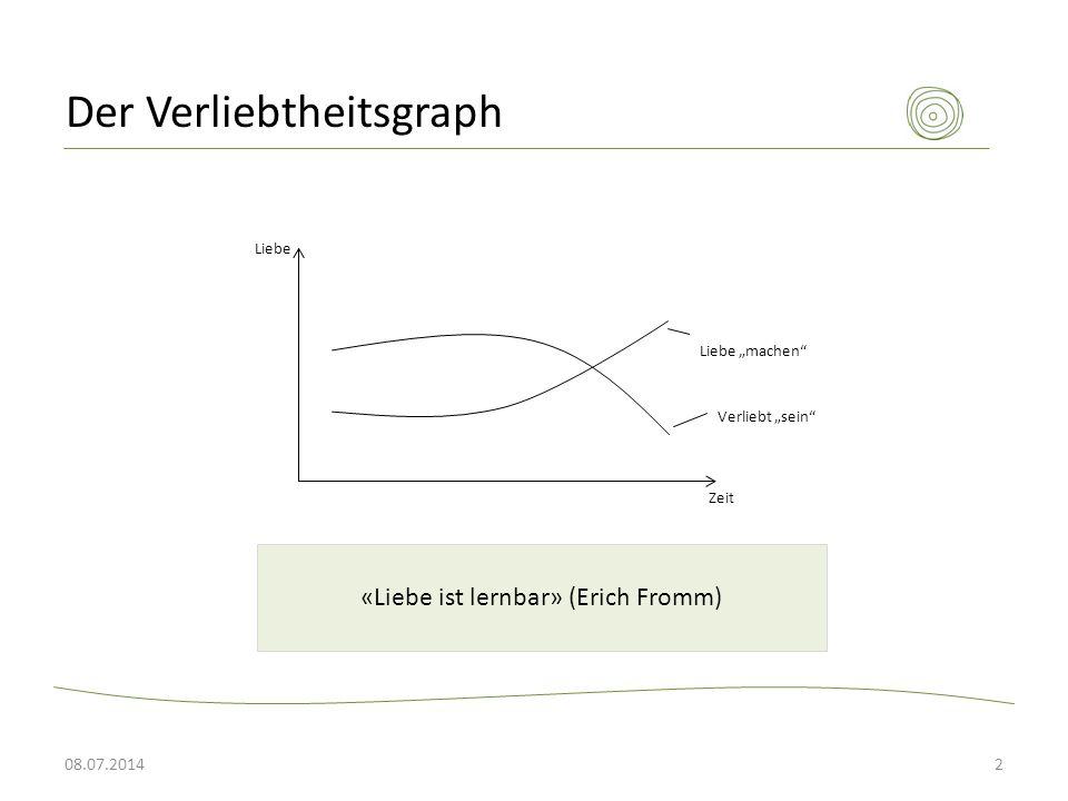 Der Verliebtheitsgraph