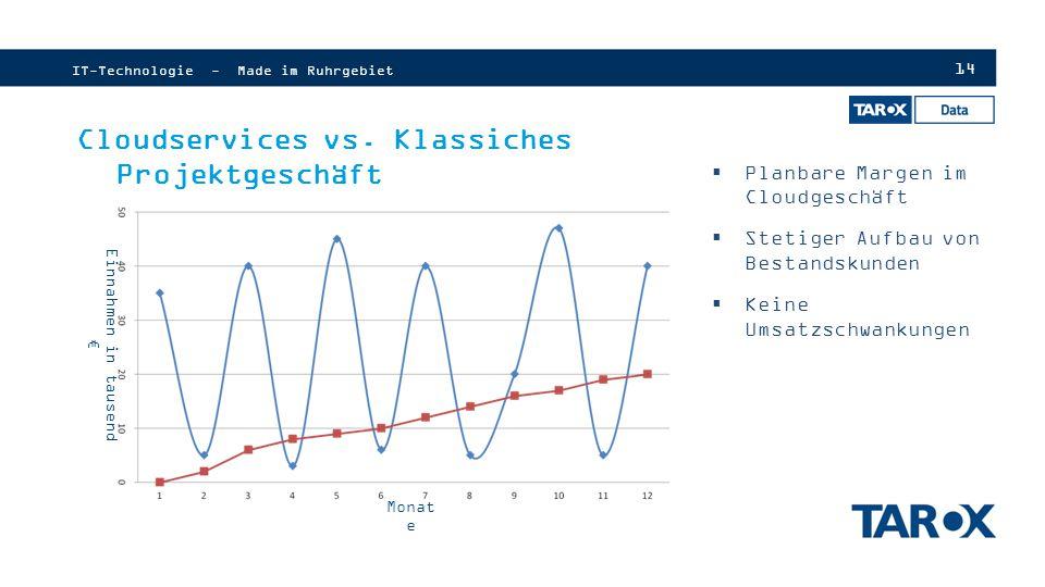 Cloudservices vs. Klassiches Projektgeschäft