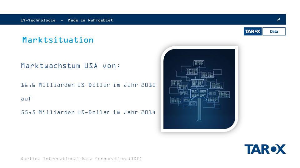 Marktsituation Marktwachstum USA von:
