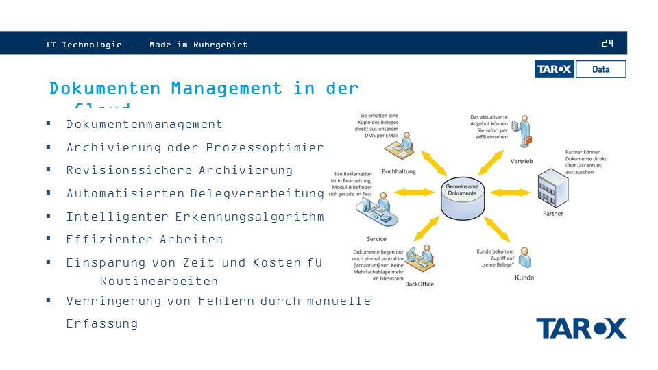 Dokumenten Management in der Cloud