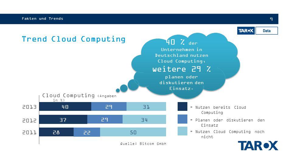 Fakten und Trends Trend Cloud Computing.