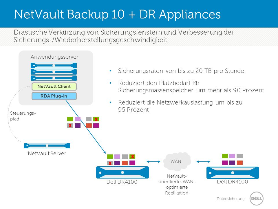 NetVault Backup 10 + DR Appliances