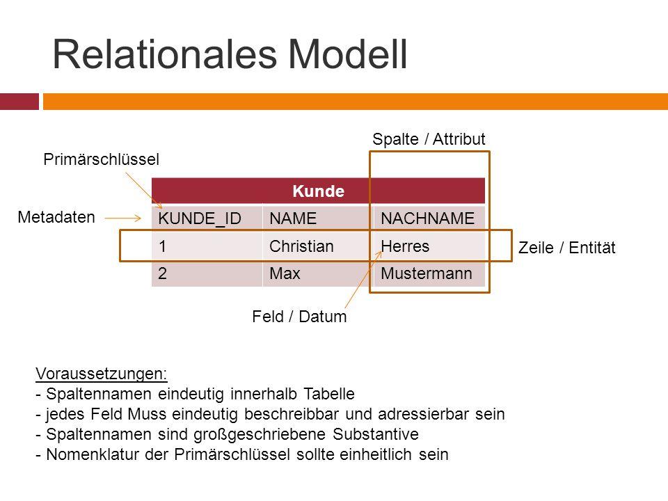 Relationales Modell Spalte / Attribut Primärschlüssel Kunde KUNDE_ID