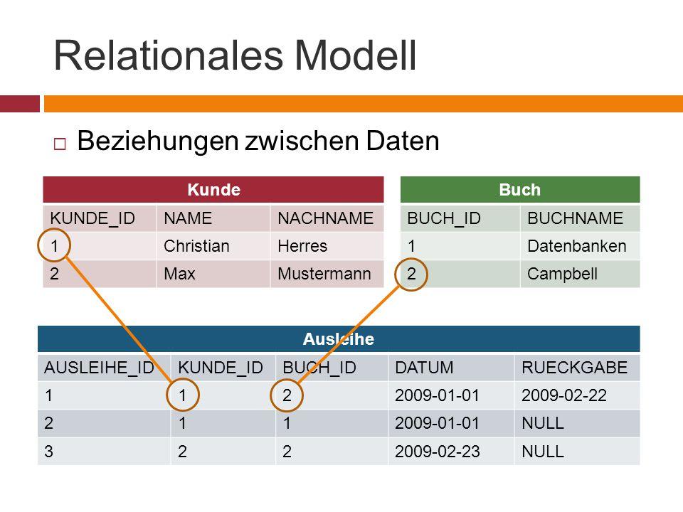 Relationales Modell Beziehungen zwischen Daten Kunde KUNDE_ID NAME