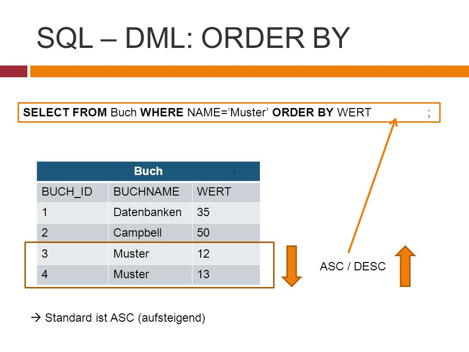 SQL – DML: ORDER BY SELECT FROM Buch WHERE NAME='Muster' ORDER BY WERT ; ASC / DESC.  Standard ist ASC (aufsteigend)