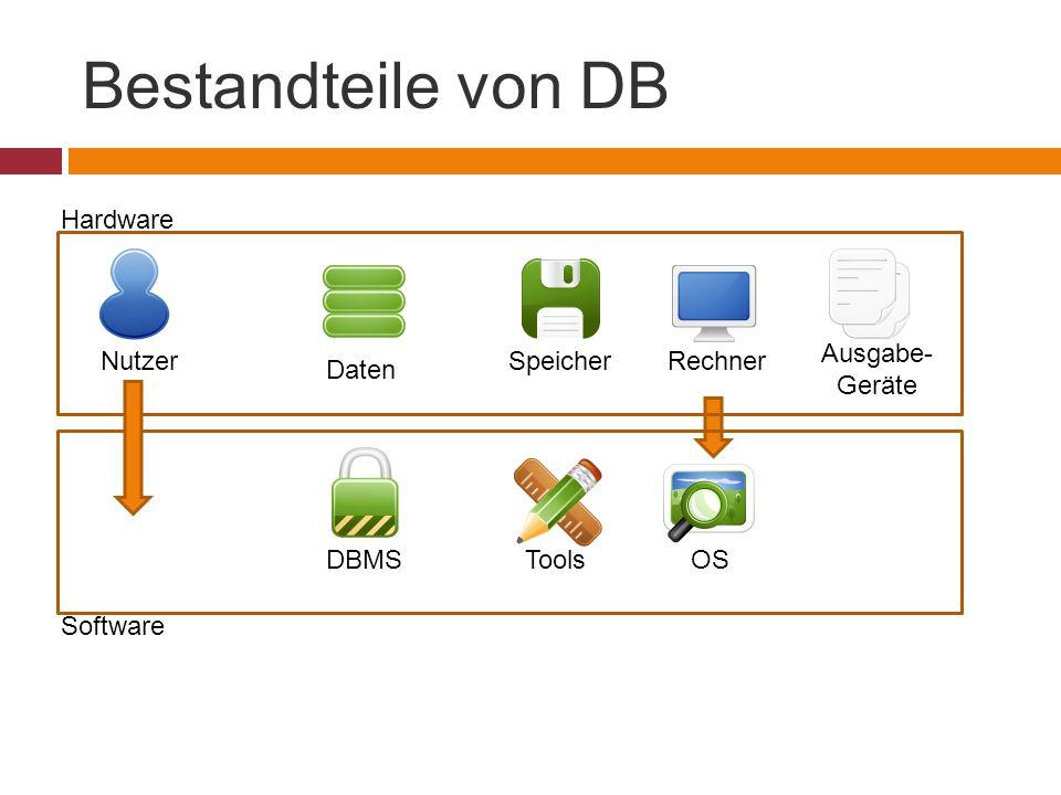 Bestandteile von DB Hardware Software Daten DBMS Nutzer Speicher