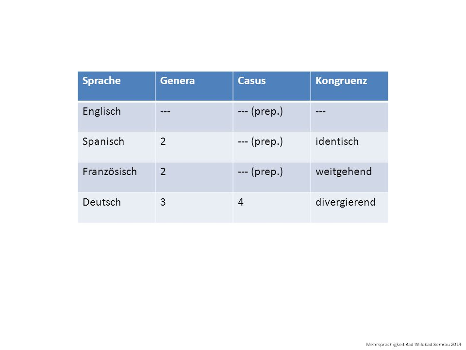 Sprache Genera Casus Kongruenz Englisch --- --- (prep.) Spanisch 2