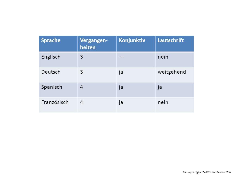 Sprache Vergangen-heiten Konjunktiv Lautschrift Englisch 3 --- nein
