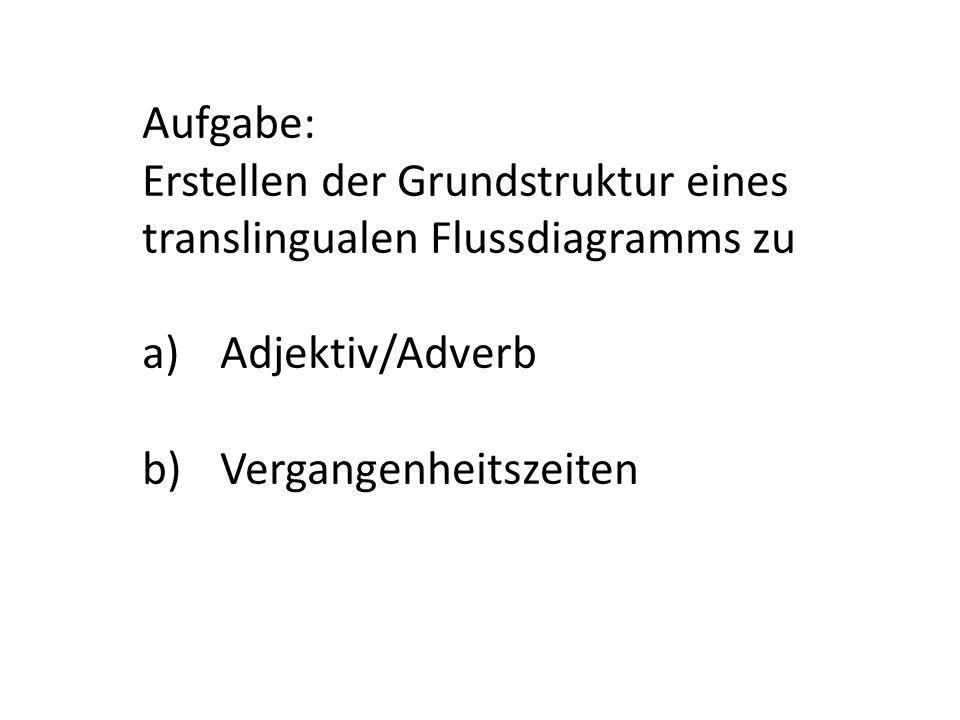 Aufgabe: Erstellen der Grundstruktur eines translingualen Flussdiagramms zu.