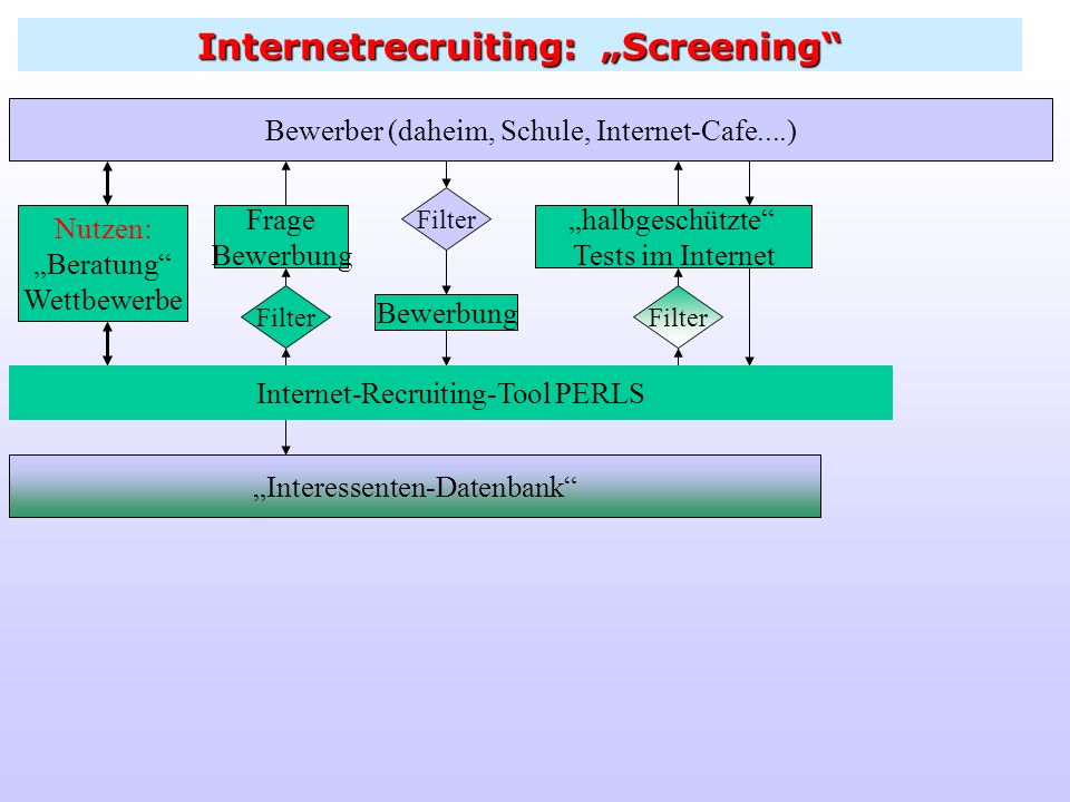 "Internetrecruiting: ""Screening"