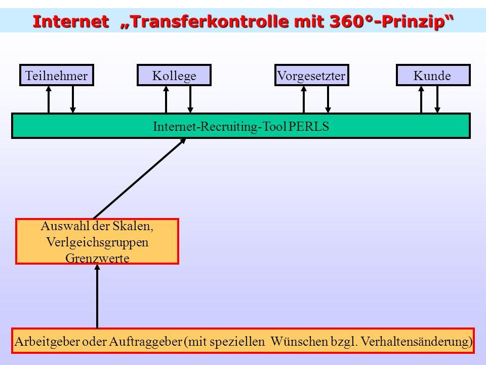 "Internet ""Transferkontrolle mit 360°-Prinzip"