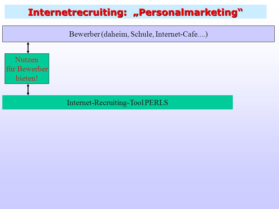 "Internetrecruiting: ""Personalmarketing"
