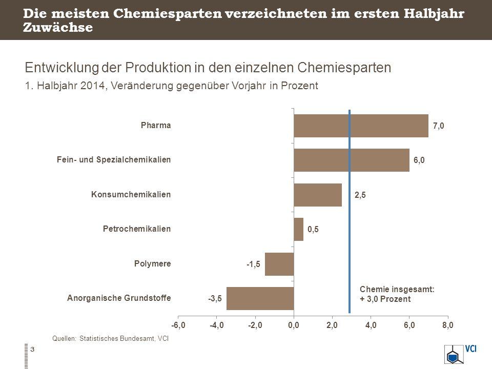 Die meisten Chemiesparten verzeichneten im ersten Halbjahr Zuwächse