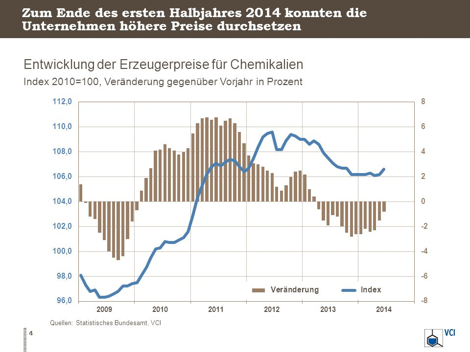 Entwicklung der Erzeugerpreise für Chemikalien