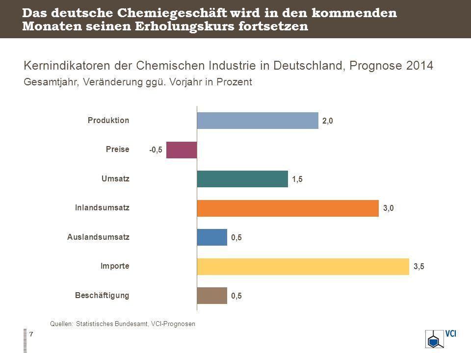 Das deutsche Chemiegeschäft wird in den kommenden Monaten seinen Erholungskurs fortsetzen