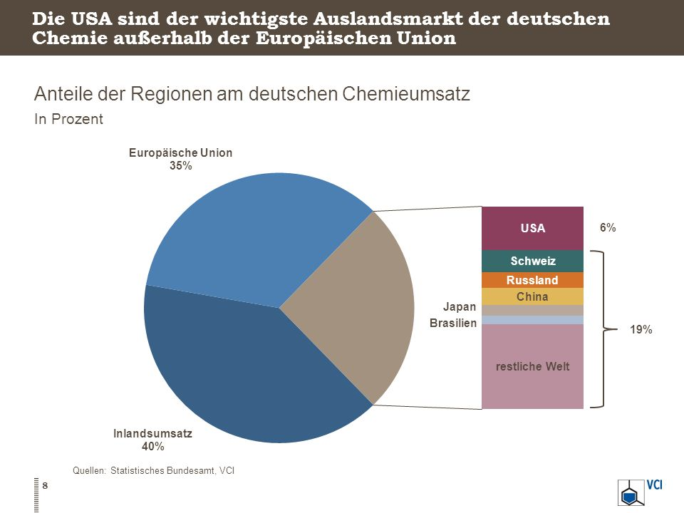 Anteile der Regionen am deutschen Chemieumsatz